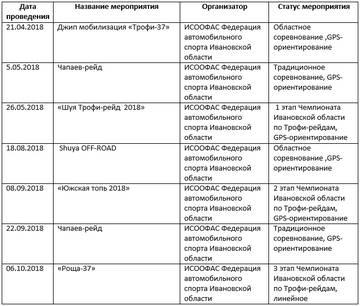 Календарь соревнований Иваново на 2018г